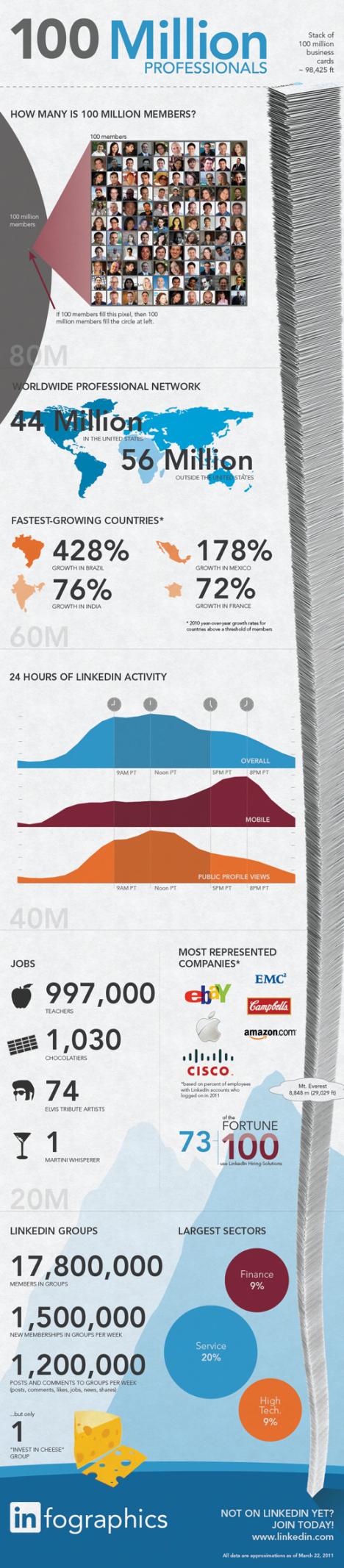 LinkedIn стигна 100 милиона потребители [Infographic]