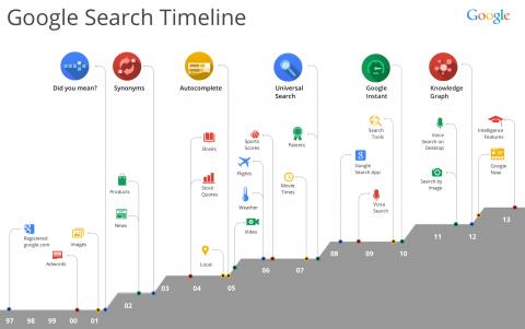Google Търсенето от 1997 - 2013