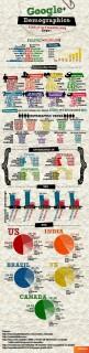 Google+ Демография - Инфографика