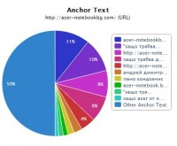 Картинката с Anchor text distribution-а на сайта на Задругата