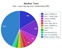 Картинката с Anchor text distribution-а на сайта на Десислав