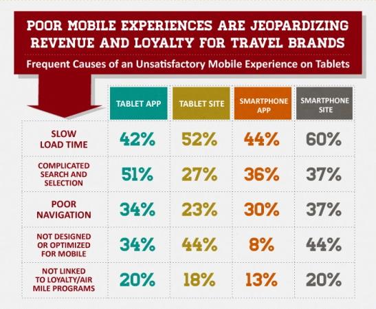 Внимавайте с мобилното представяне на вашия уебсайт. То е все по-важно за потребителите!