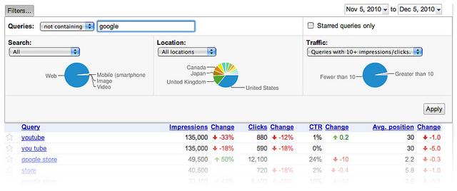 по-обстойно филтриране по типа търсене, по локация и размер на трафика