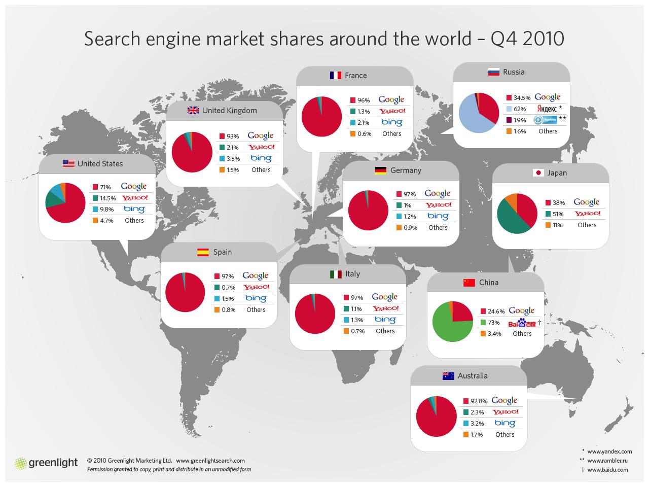 Search engine пазарни дялове в 10 страни от целия свят за 4-то тримесечие 2010