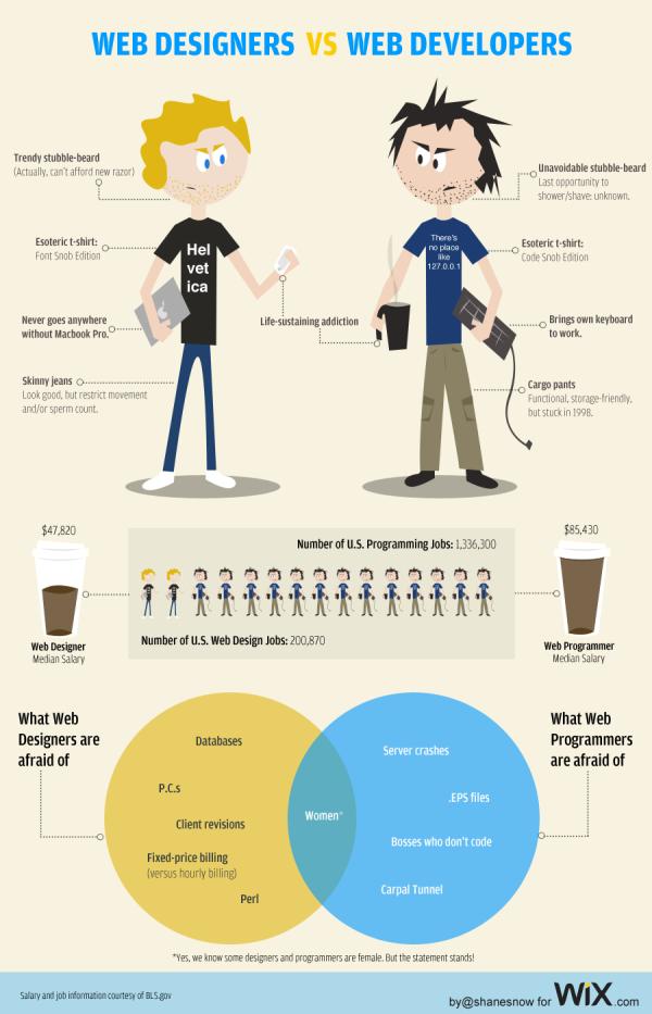 Уеб дизайнери срещу Уеб програмисти